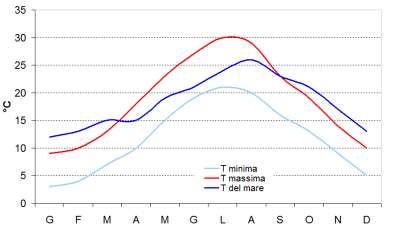 Temperature mensili medie - Rab